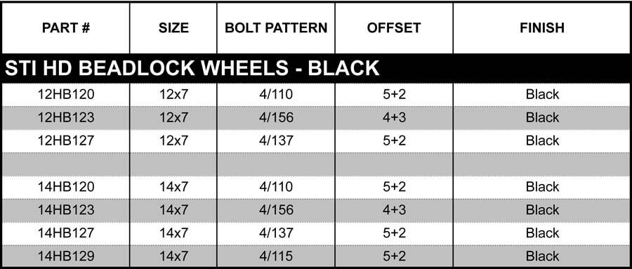 Application chart for available Bolt Patterns and Offsets.